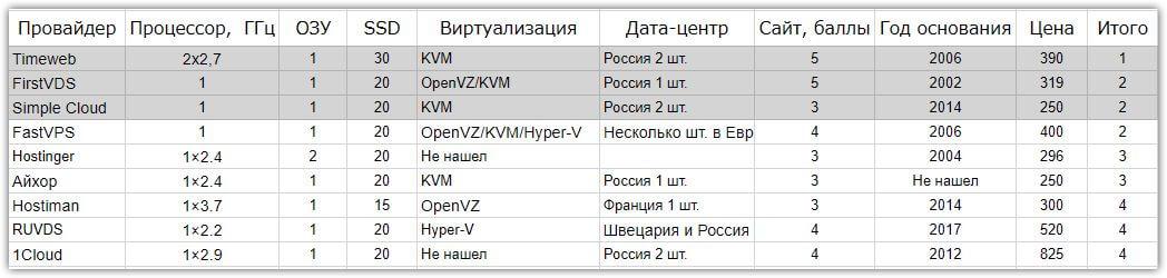 Таблица с результатами VDS
