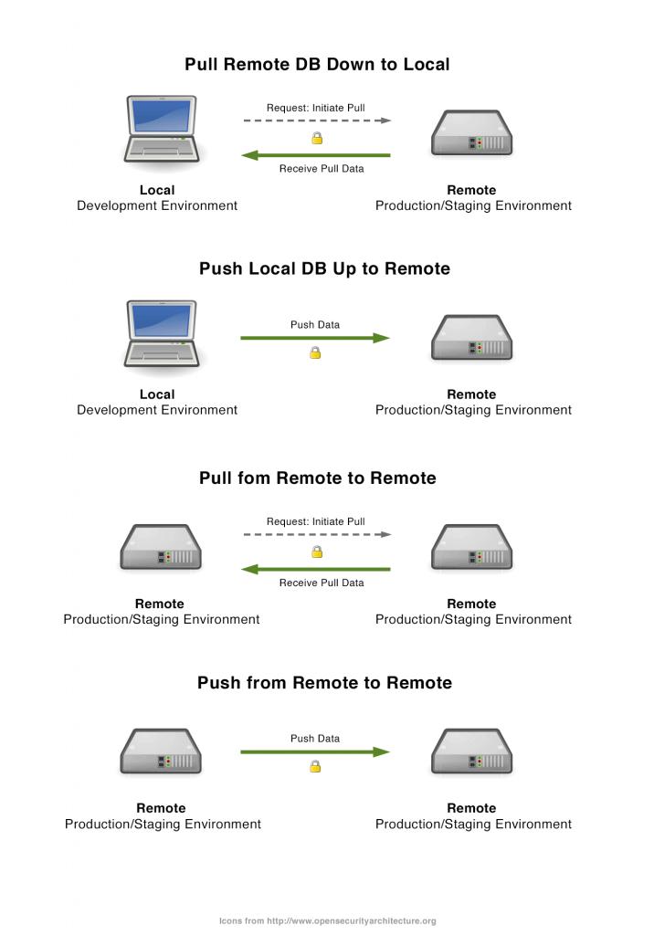 Схема обмена данными между сайтами